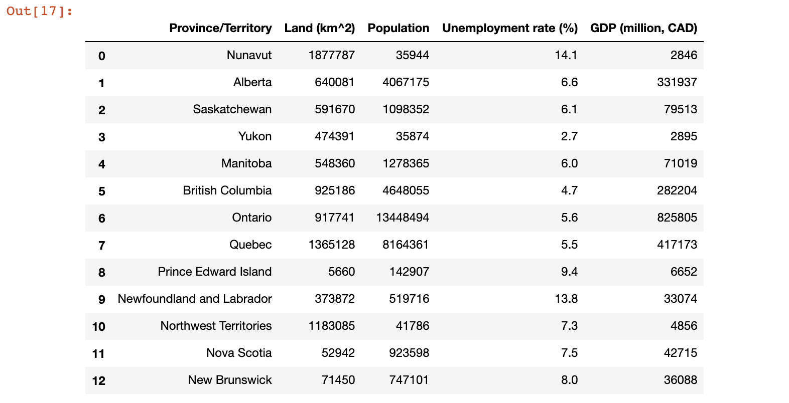 Canada DataFrame including province & territory population data rendered as a table in the Jupyter Notebook environment