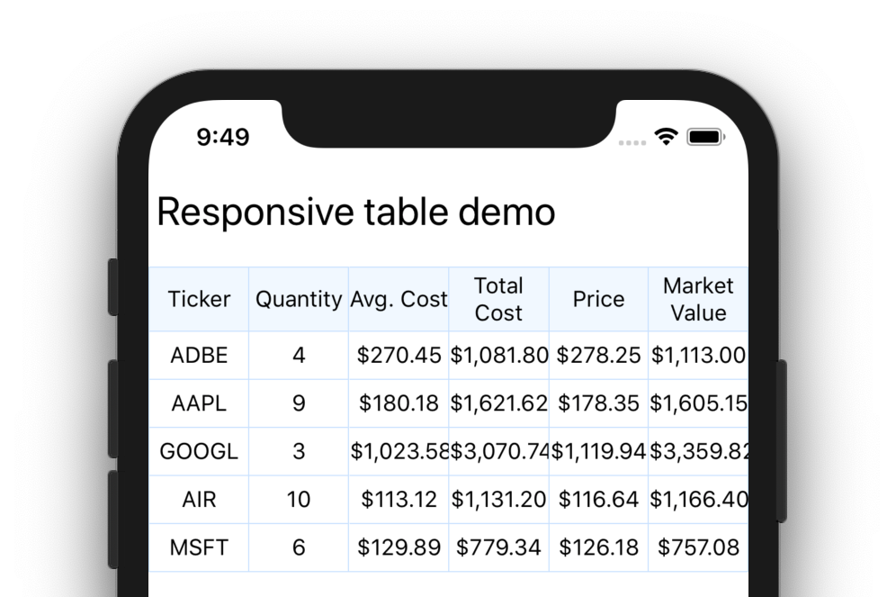 Table with too many columns for the screen, data all mashed up